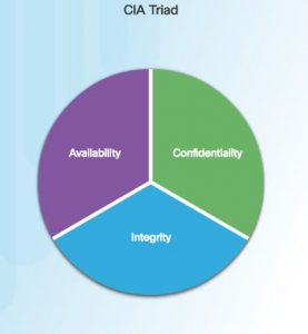 Confidentiality, Integrity, and Availability (CIA) - Digital ...